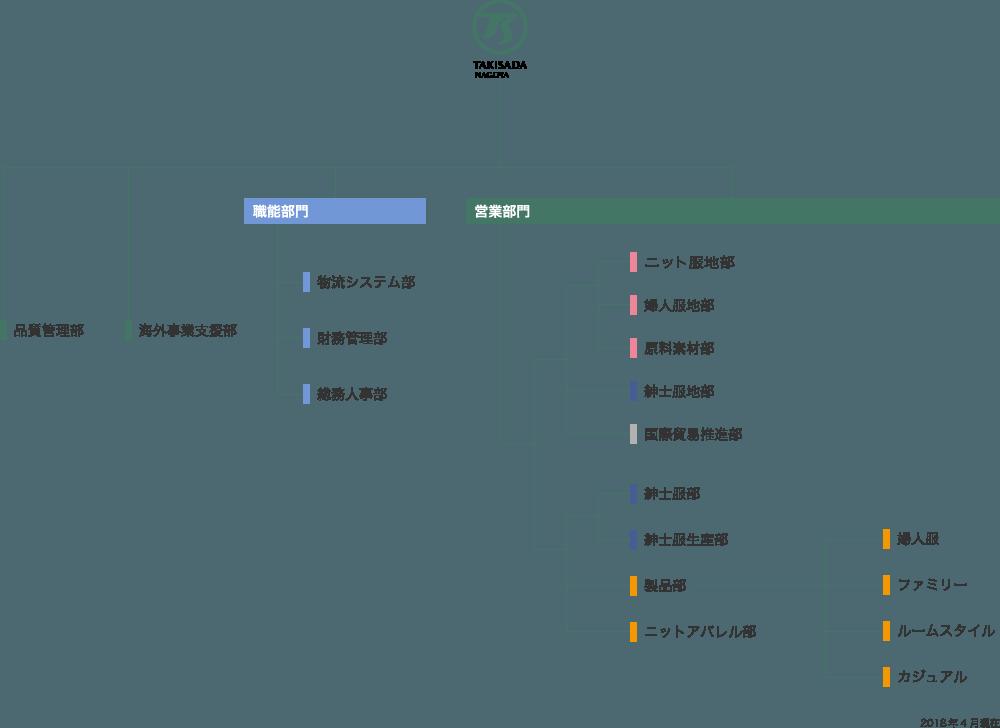 組織図 2018年4月現在